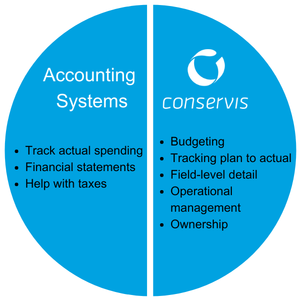 Accounting systems vs. Conservis