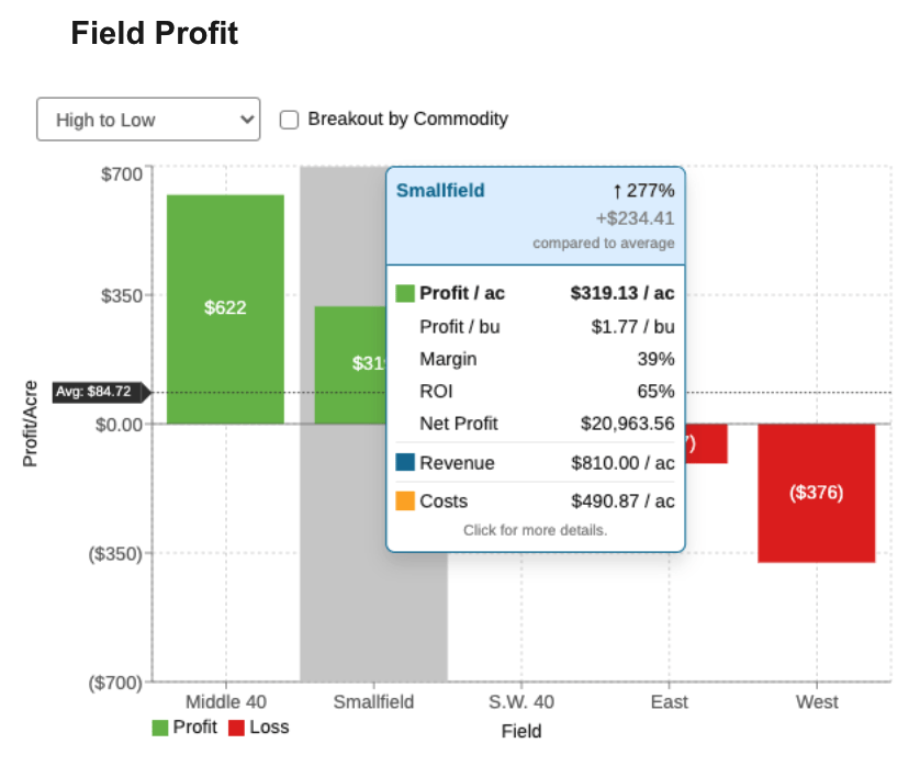 Field profit screenshot showing what becomes visible when you hover over a field