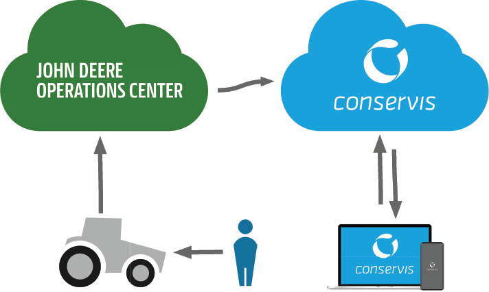 John Deere Operations Center and Conservis logos shown with cloud storage